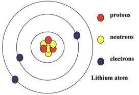 How to build a 3d model of lithium atom blurtit and to teach others about chemistry and the periodic table but forget about building a model to scale unless youve a couple of miles to play with ccuart Image collections